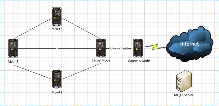 ESP8266 / ESP32 & Mesh Network ตอนที่ 3: Painlessmesh Bridge | The